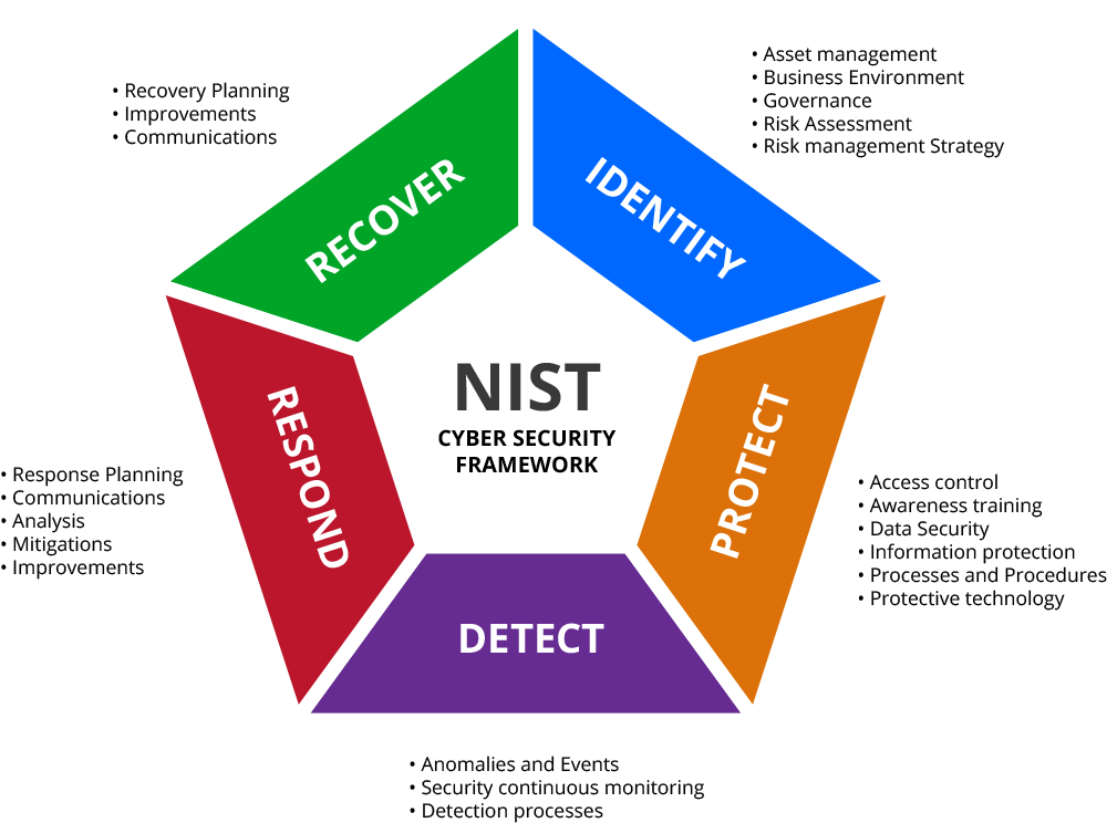 NIST graphic
